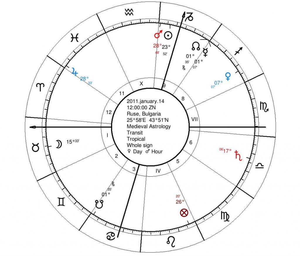 Medieval Astrology blog