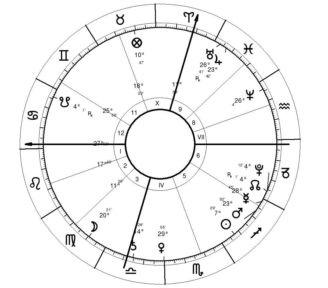 Astrological prediction Barca-Real football 2010