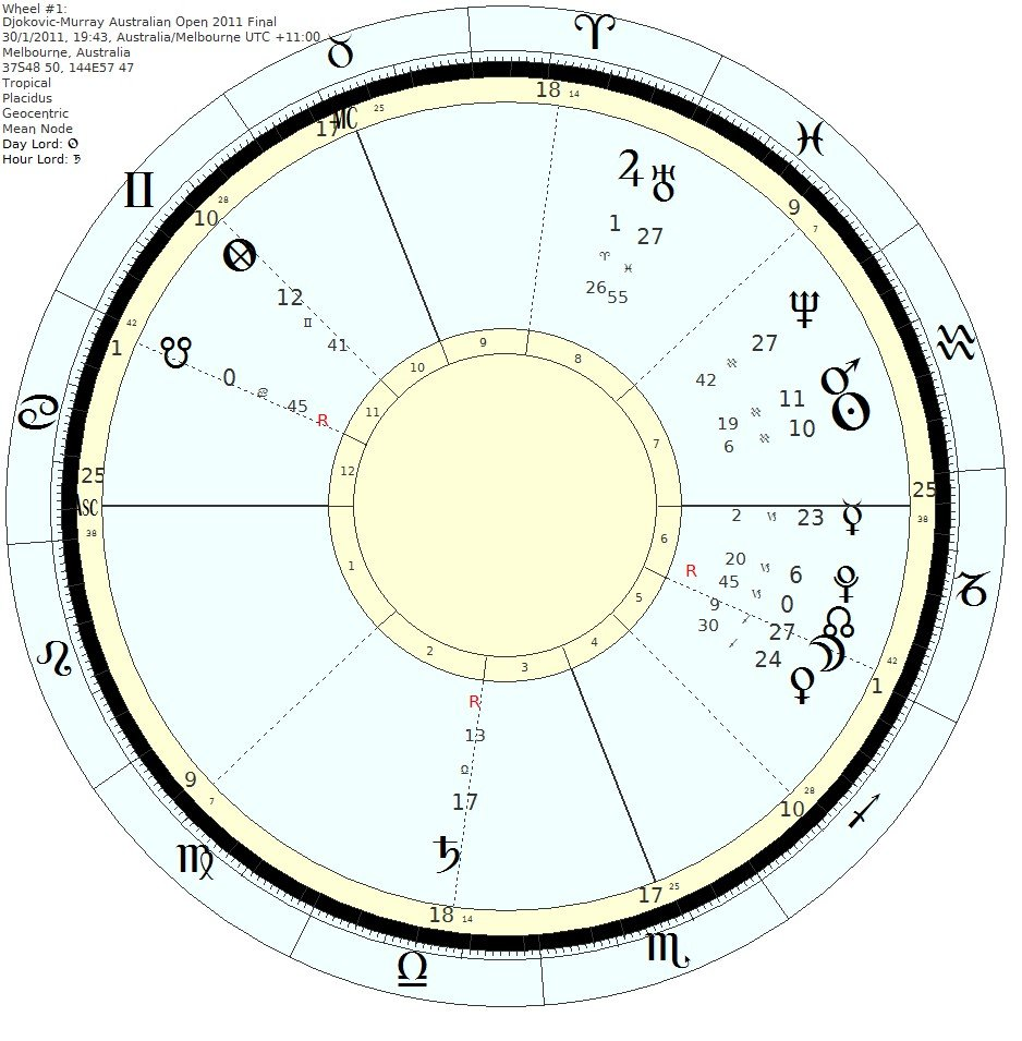 Astrology predictions for tennis - Djokovic vs Murray AO 2011 final