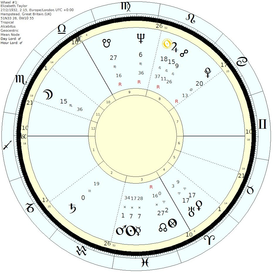 Elizabeth Taylor's chart