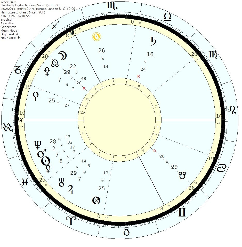 Elizabeth Taylor's chart - 2011 SR