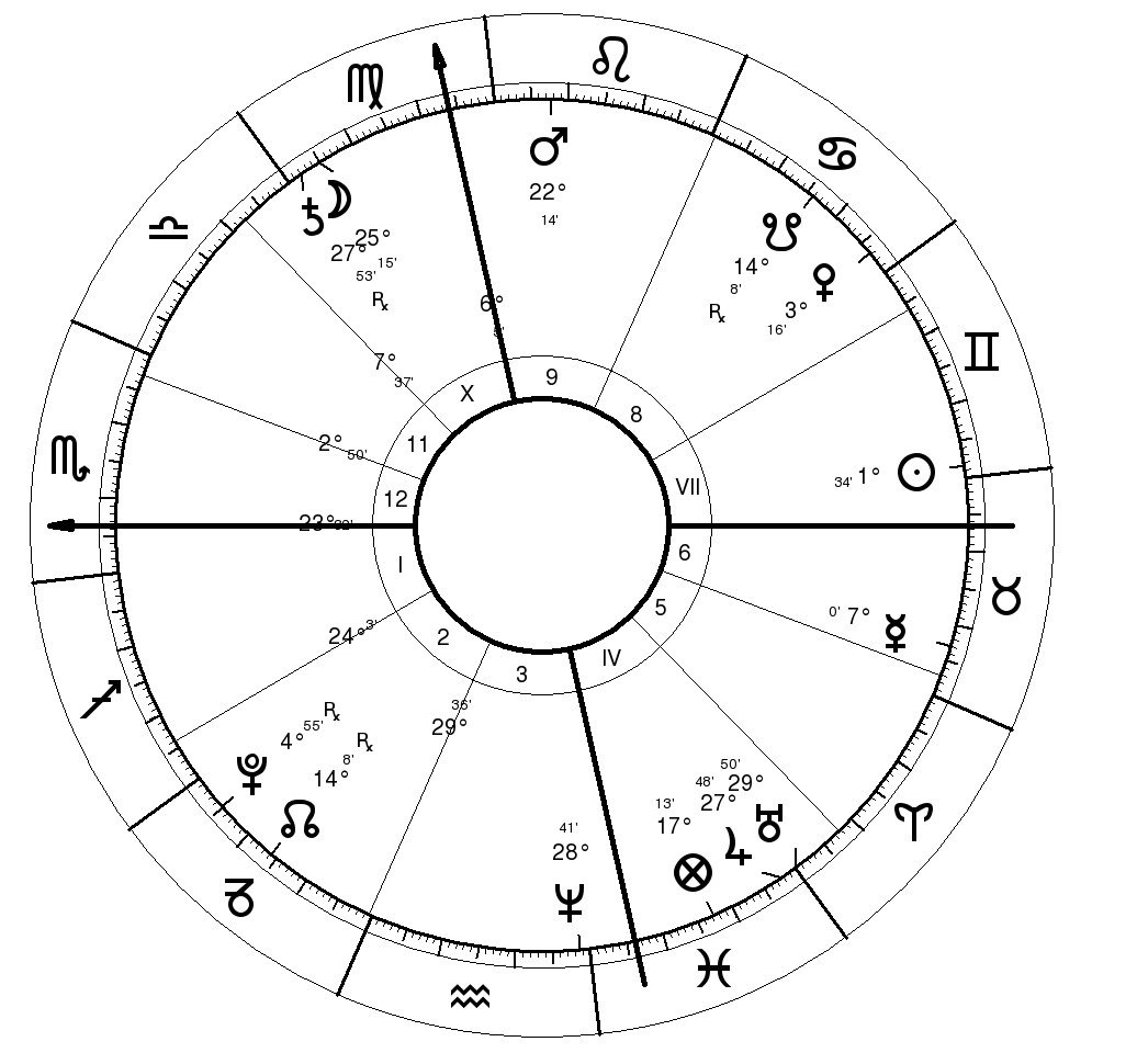 astrological predictions Inter-Bayern Ch. League 2010 Final