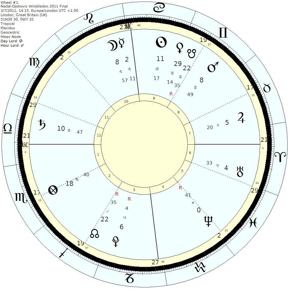 astrology tennis prediction - Nadal-Djokovic Wimbledon 2011 Final