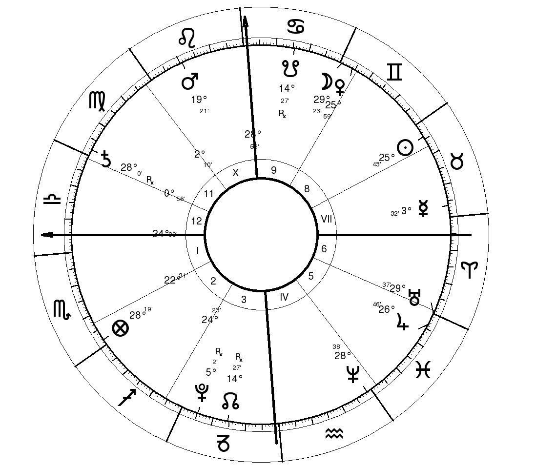 Astrology prediction Nadal-Federer Madrid 2010 Final