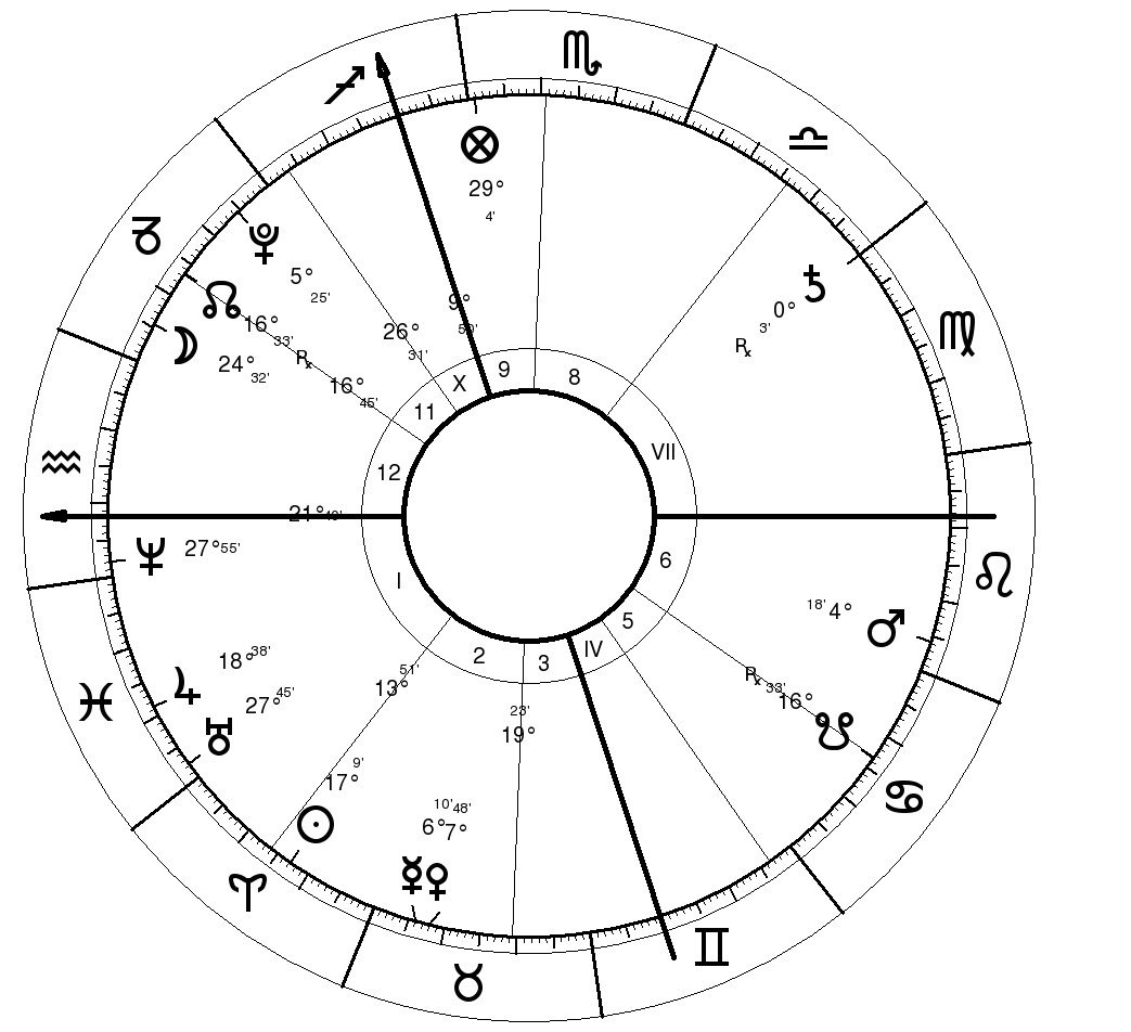 Sports Astrology - Will Anand Be Dethroned in 2010 WC