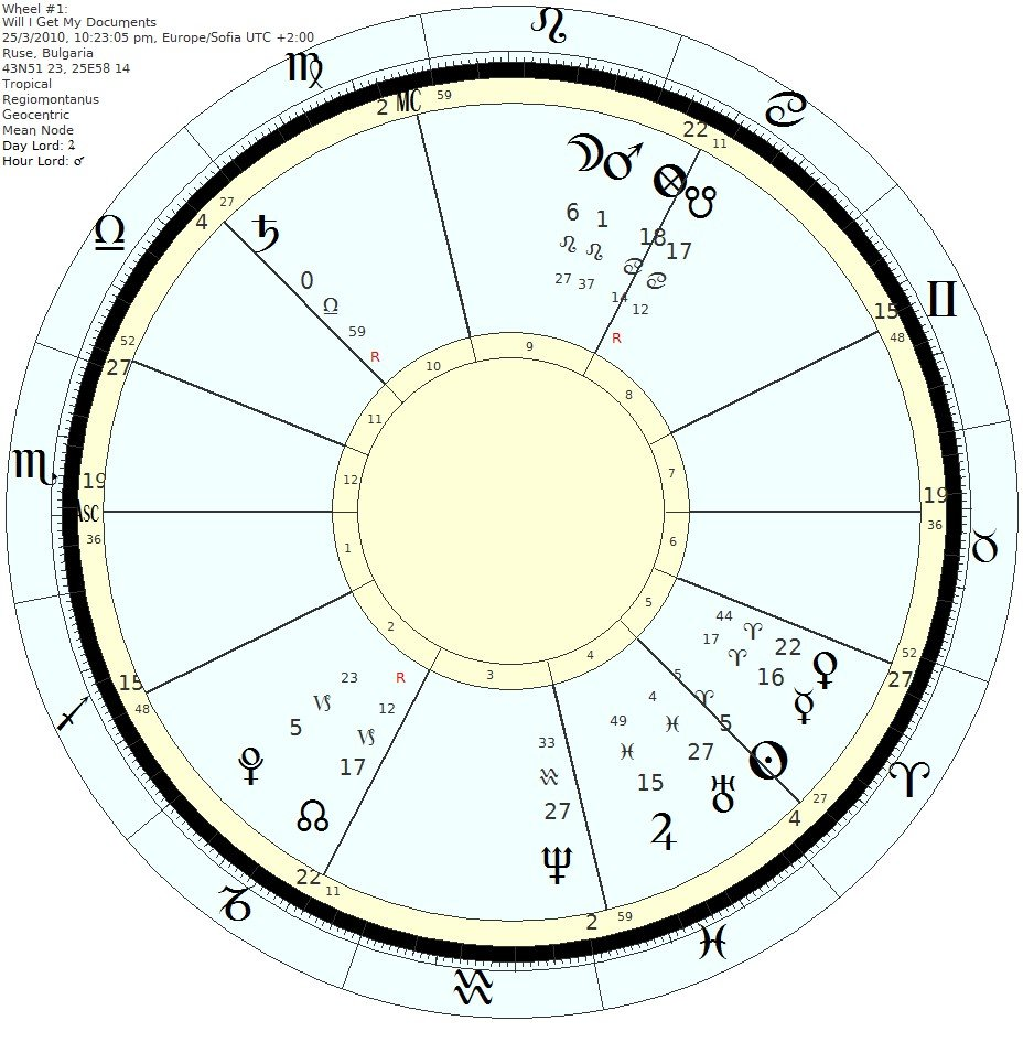 Horary astrology - Will I Get My Documents