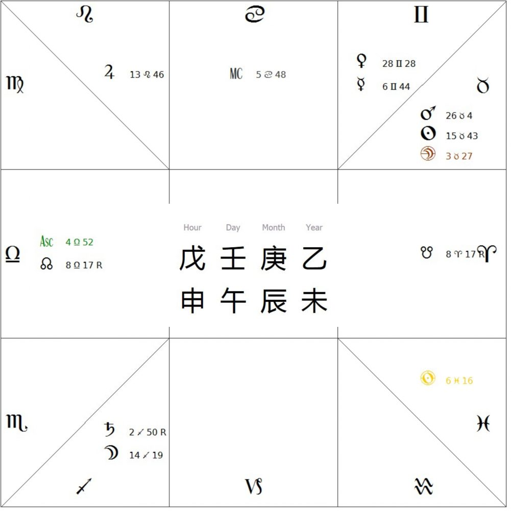 Astrology and Chinese Metaphysics