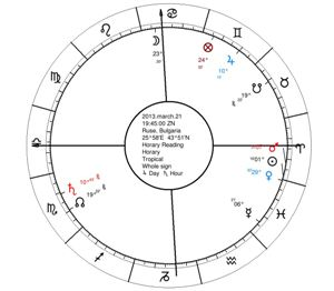 Horary Astrology Reading s