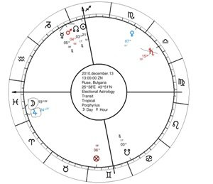 What is Electional Astrology s