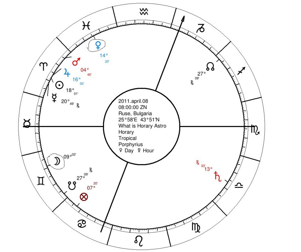 What is Horary Astrology s