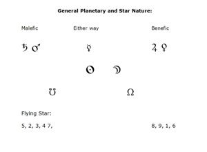 Ancient Astrology and Feng Shui s