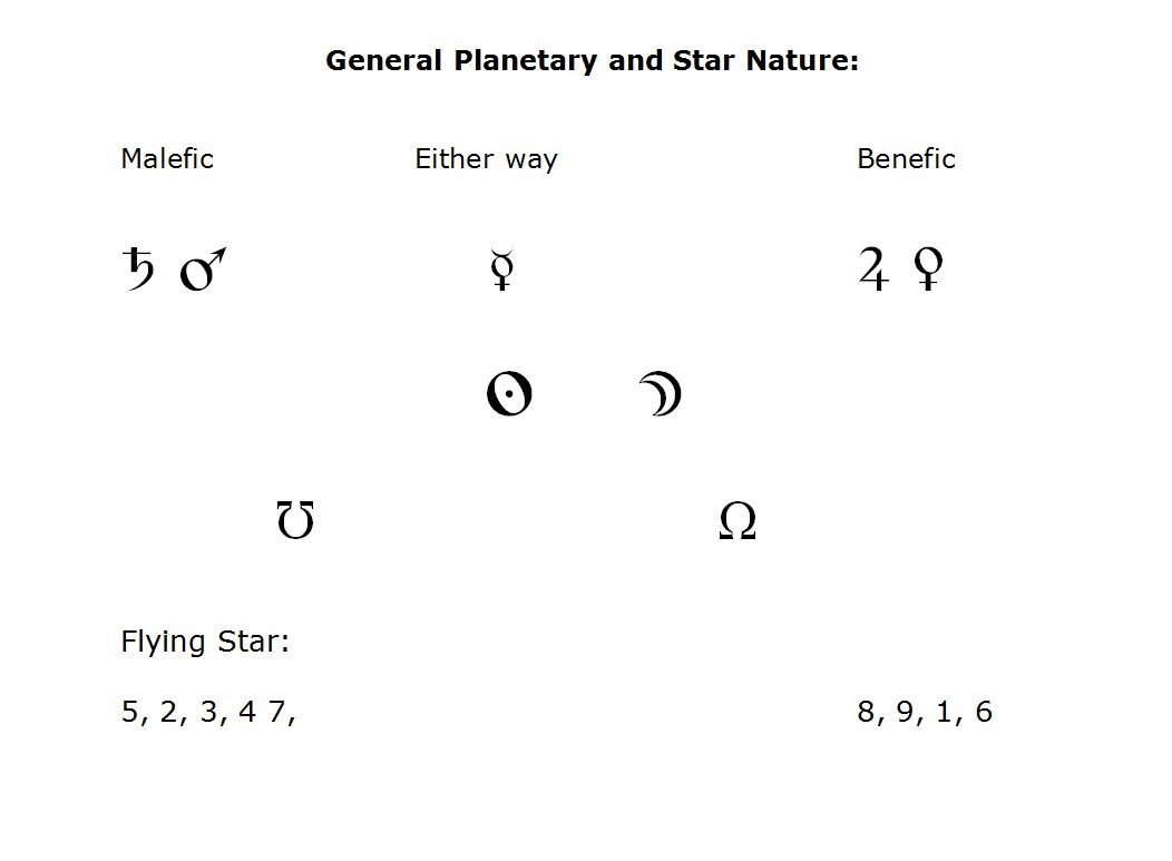 Ancient Astrology and Feng Shui