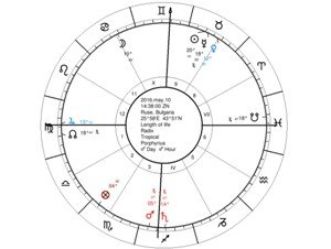 Misconceptions about Astrology s