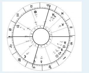 Sports Astrology - Barcelona vs Real Madrid