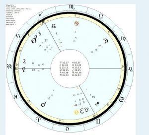 Tycho Brahe's natal chart