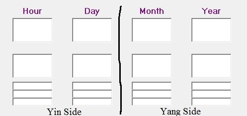 decoding the bazi classics - the Yang and Yin side of the chart