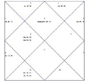 Indian vs Western Horary Astrology s