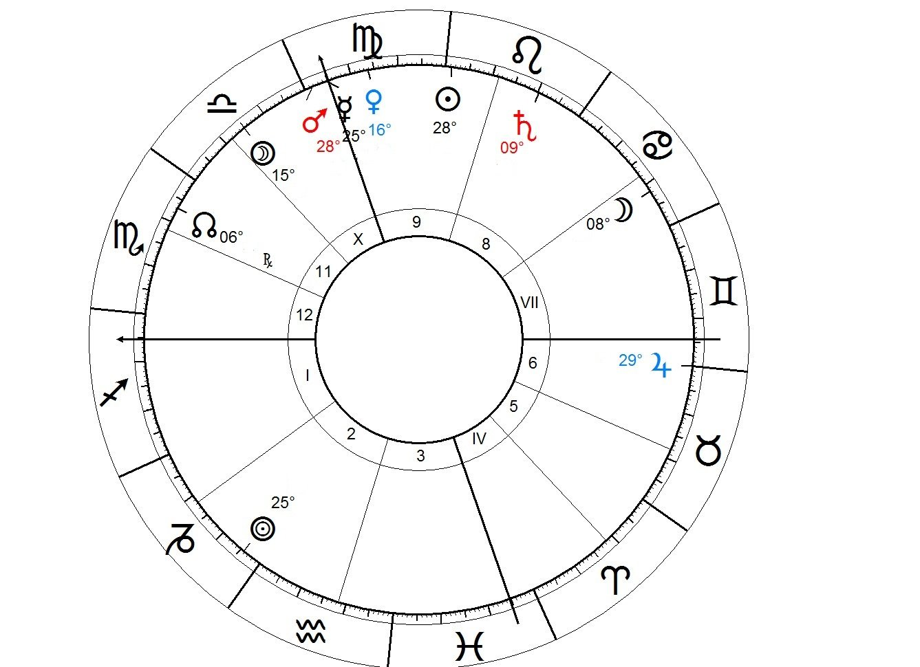 Foreign settlement in Astrology - Native 1