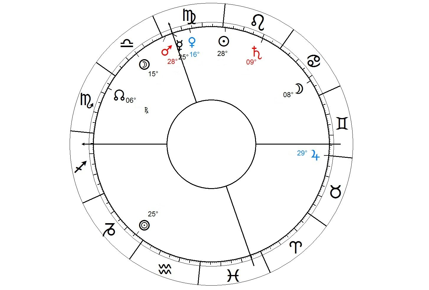 Foreign settlement in Astrology - Native 1 ws