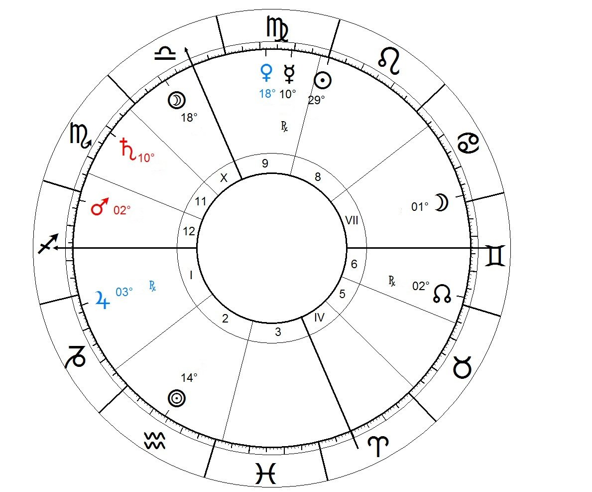 Foreign travel, not settlement in Astrology native 2
