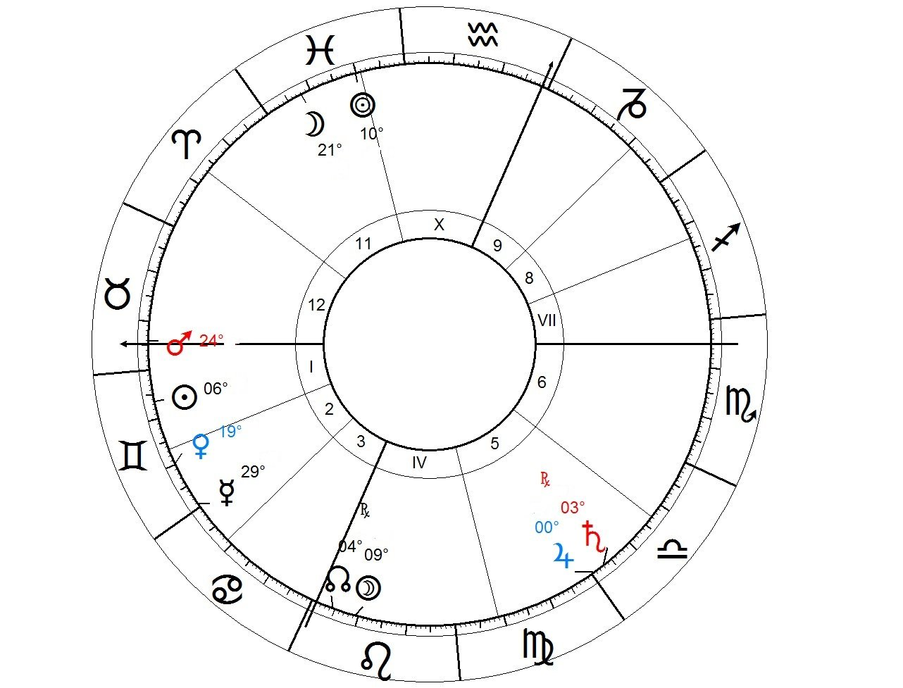 Living abroad and emigration in Astrology native 3