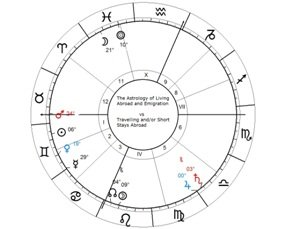 Foreign settlement in Astrology - Native 3 s