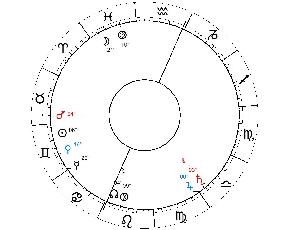 Living abroad and emigration in Astrology native 3 ws