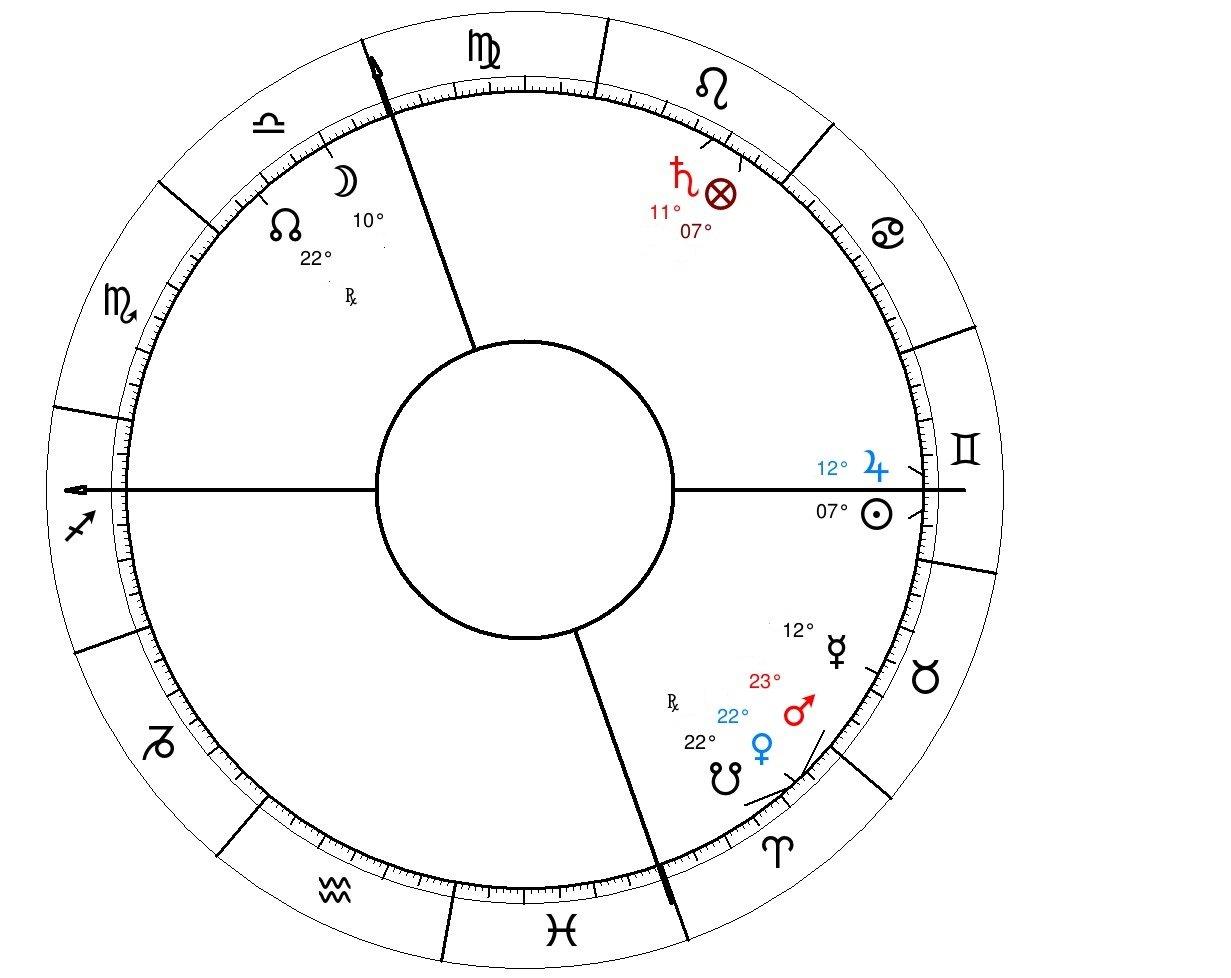 Anony fem native night chart