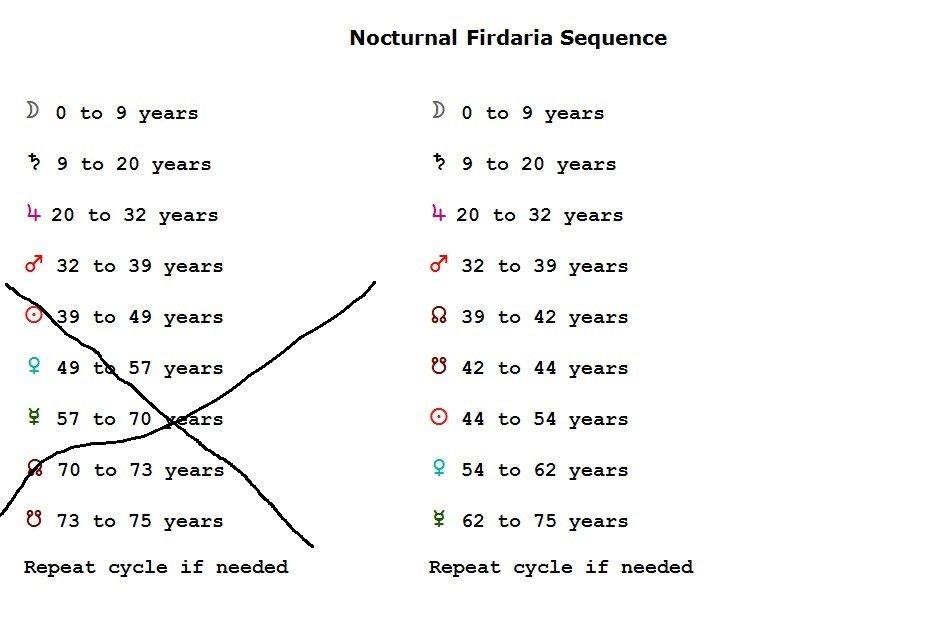 Nocturnal Firdaria Sequence