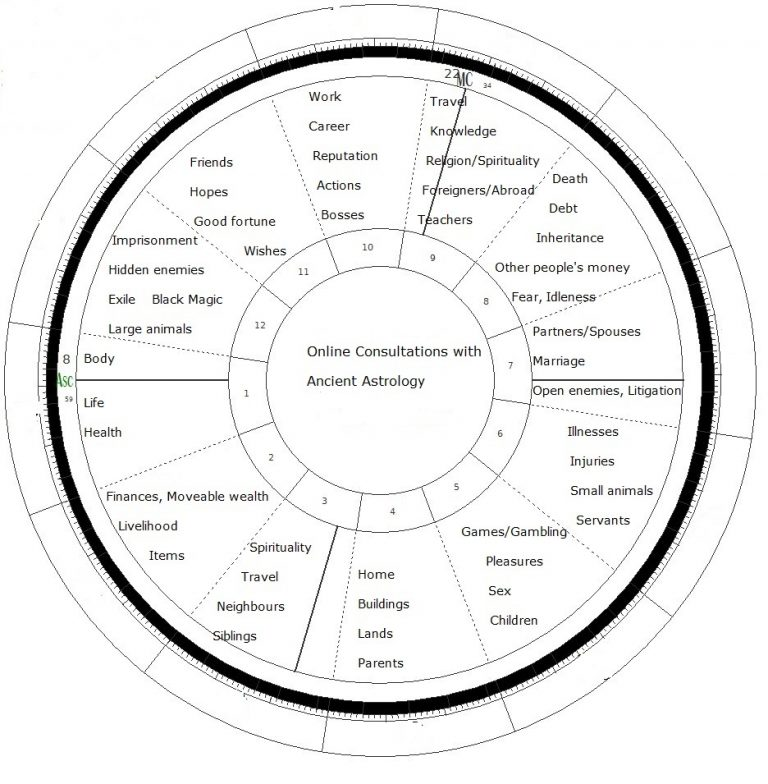 Online astrological consultations - the meanings of the 12 houses