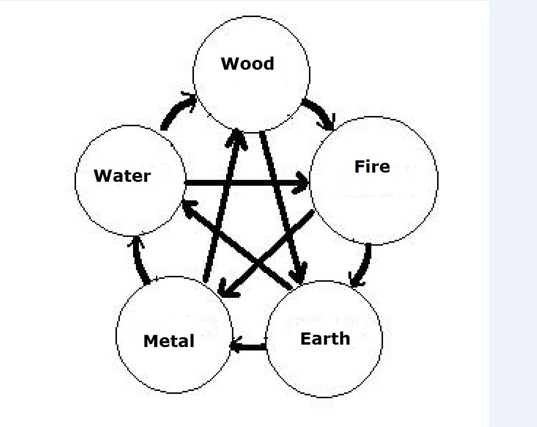 The production, controlling, and weakening cycle between the five elements