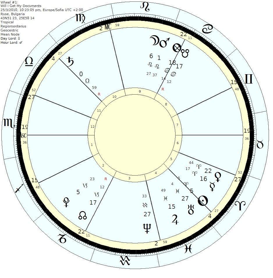Umar horary timing method chart 1