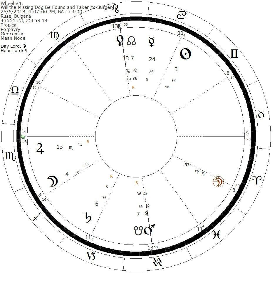 Umar horary timing method chart 3