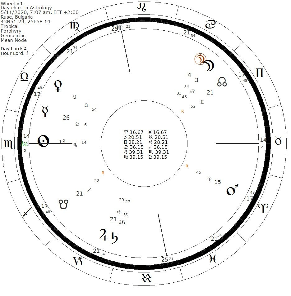Diurnal chart in Astrology