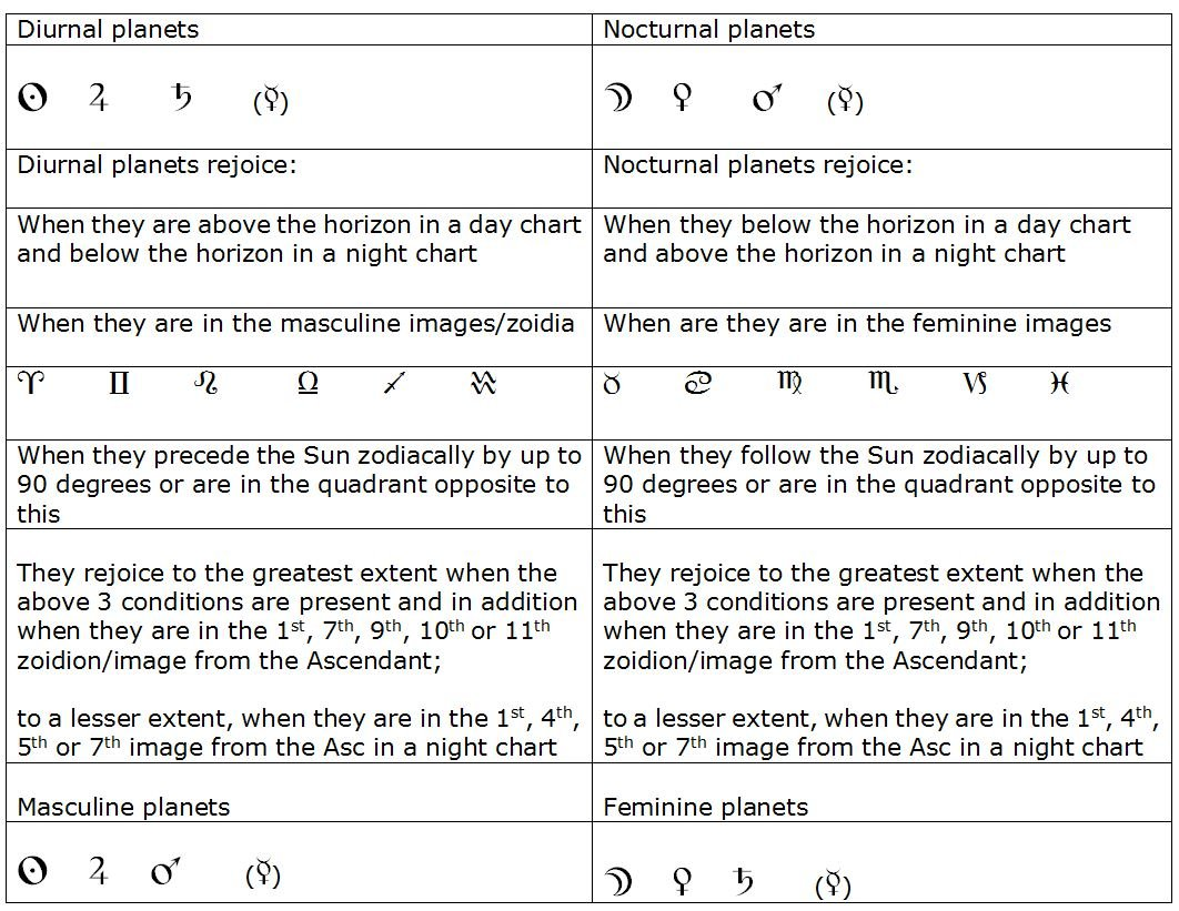 Diurnal and Nocturnal Planets and Rejoicing Conditions in Ancient Astrology
