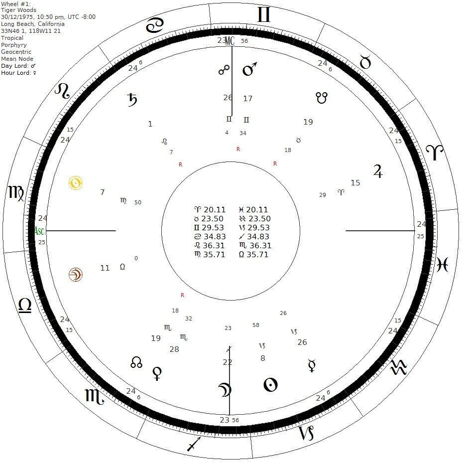 Natal chart of Tiger Woods