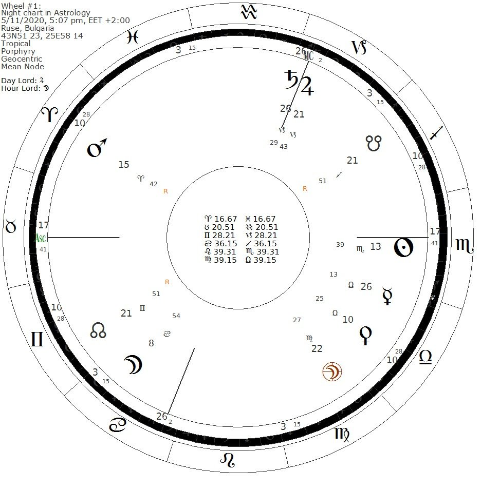 Nocturnal chart in Astrology