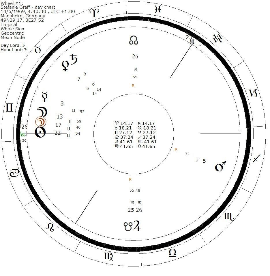 Stefanie Graff - day chart