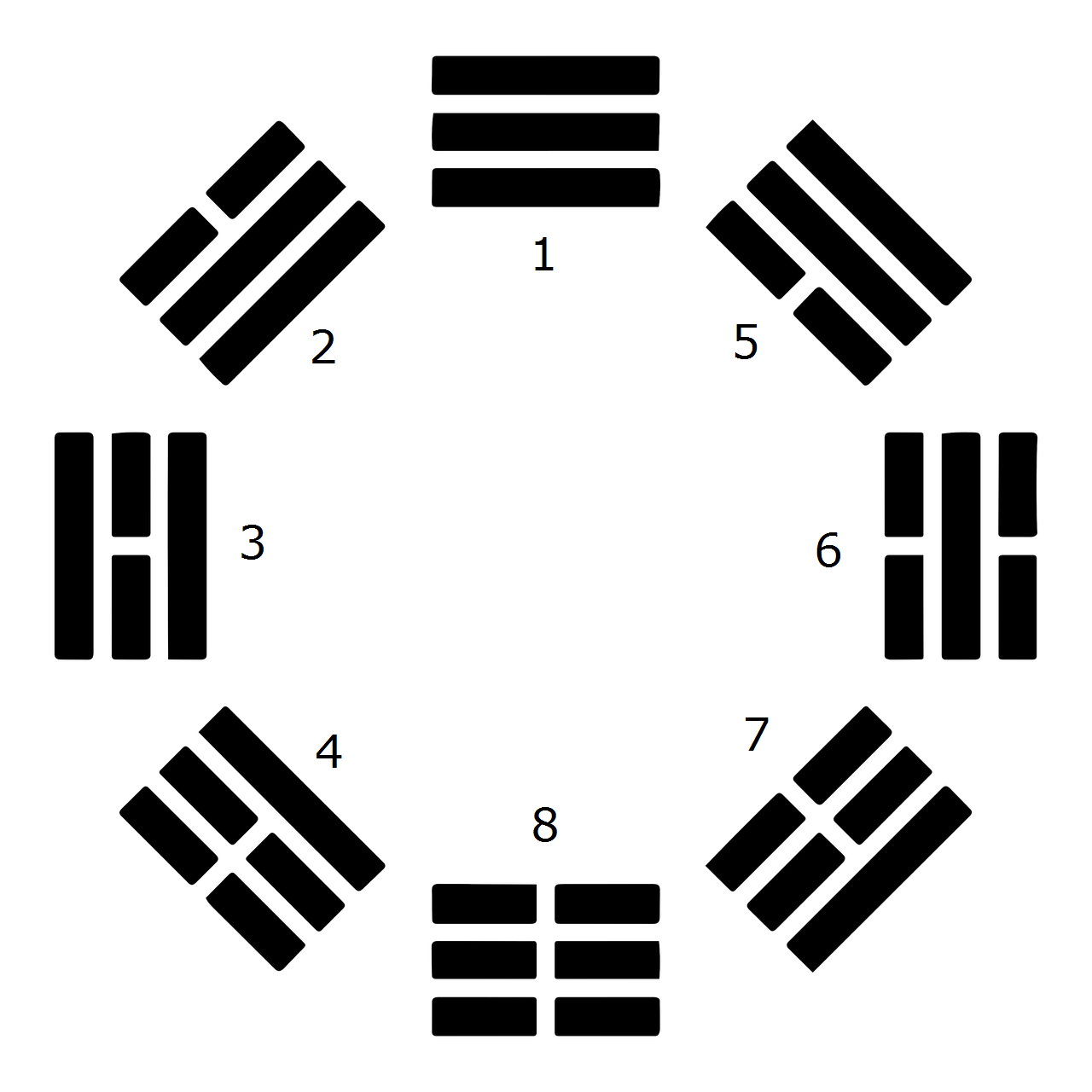 Early Heaven Sequence of the Eight Trigrams